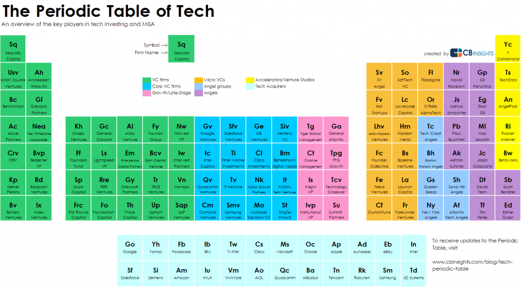 Periodic table of tech