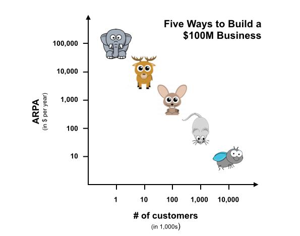 Build 100 million dollar business