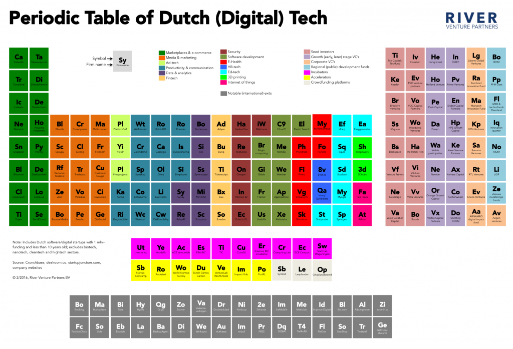 Periodic table of Tech - NL